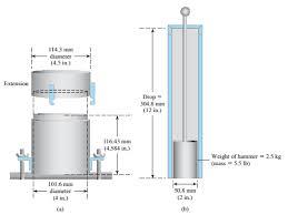 Standard Proctor Test Equipment A Mould B Hammer