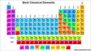 En19 Material Hardness Chart 21 Chemical Elements And Effects On Steel Mechanical Properties