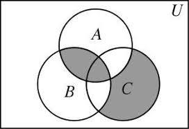 Venn Euler Diagram Problems Do You Give Partial Credit How To Grade Venn Diagrams David
