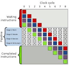 Branch Predictor Wikipedia