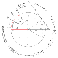 thebeautyofmathematics trigonometry reference circle created  thebeautyofmathematics trigonometry reference circle created