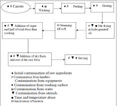Preparation Flow Chart For Carrot Halwa Market Method