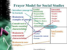 Frayer Model Examples Social Studies Frayer Model Social Studies Rome Fontanacountryinn Com