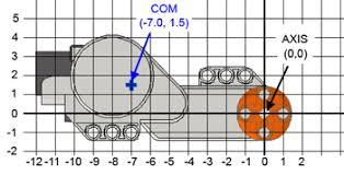 Nxt Motor Internals