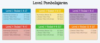 Jul 19, 2021 · prediksi soal un (ujian nasional) smp 2020 kunci jawabannya download bank soal akm level 5 dan 6 (smp dan sma) amongguru.com. Latihan Soal Akm Online Lengkap Soal Numerasi