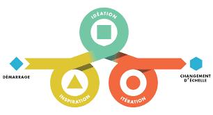 Design Thinking Traduction