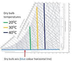 Read Dry Wet Bulb Temperature On Psychrometric Chart
