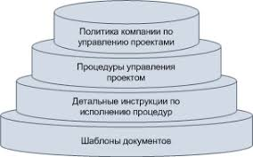 Управление проектом на Предприятии отчет по практике закачать Название управление проектом на предприятии отчет по практике