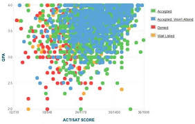 South Carolina Gpa Chart Auburn Gpa Sat Scores And Act Scores For Admission