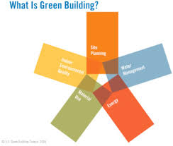 Components of a green building