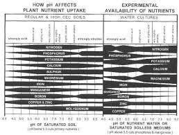 Cannabis Ph Chart Ph Charts For Soil And Hydro Thcfarmer Cannabis