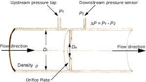 Flowrate Calculation For An Orifice Flowmeter