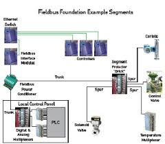 refinery expansion runs on fieldbus Foundation Fieldbus Wiring Diagram what a fieldbus segment should look like rosemount foundation fieldbus wiring diagram
