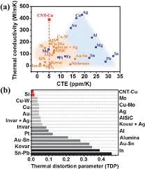Thermal Conductivity Chart Metals A Ashby Plot Of Thermal Conductivity Versus Cte For All