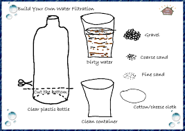 homemade water filter bottle. Constructing The Filter Homemade Water Bottle T