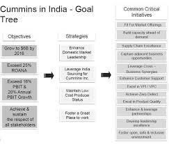 Principles Of Organization Management