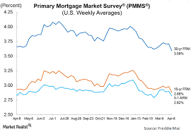 Where Do Mortgage Rates Stand Right Now Market Realist