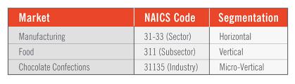 Sic Code Chart Micro Vertical Marketing Guide Modern Marketing Partners