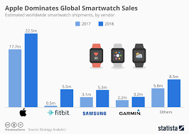 Android Watch Comparison Chart Chart Apple Dominates Global Smartwatch Sales Statista