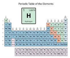 Hydrogen Big On Periodic Table Of The Elements With Atomic Number ...