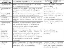 Designing And Implementing Training Programs Pdf Design And Implementation Of A Training Program In Ibse