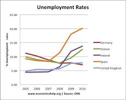economics essays the unemployment problem the unemployment problem