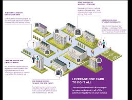 Education Markets Markets Markets Datacard Datacard Education Entrust Entrust Entrust Education OqTdZqU