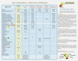 Adhd Equivalency Chart 34 Prototypal Adhd Stimulant Comparison Chart