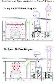 paint booth wiring diagram paint wiring diagrams description paint spray booth wiring diagram schematics and wiring diagrams air%20speed%20 %20waterborne