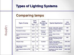 type of lighting. Types Of Lighting SystemsComparing Type U