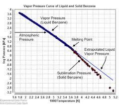 Solvent Volatility Chart Vapor Pressure Wikipedia