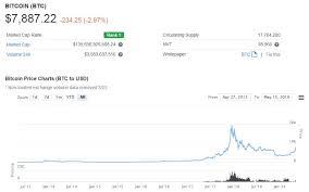 Bitcoin es la primer moneda digital y descentralizada. Cinco Paginas Web Para Revisar Los Precios De Bitcoin