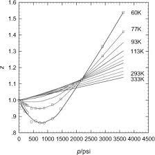 compressibility factor. compressibility factor of hydrogen