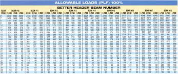 I Beam Span Chart Steel Beam Load Chart New Images Beam