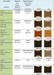 Using Soil Color Analysis For Forensic Application At A