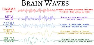 What Are Binaural Beats How Can They Affect Our Brain