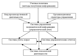 Реферат Производственный учет как составная часть управленческого  Реферат Производственный учет как составная часть управленческого учета 3