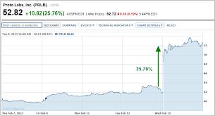 Proto Labss Stock Prlb Rises 25 76 Better Than