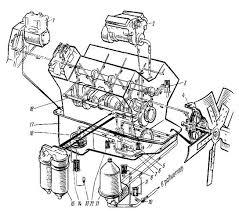 Курсовая работа Система смазки двигателя КамаЗ ru 1 компрессор 2 топливный насос высокого давления 3 выключатель гидромуфты 4 гидромуфта 5 12 предохранительные клапаны 6 клапан системы смазки