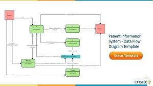Payroll System Level 1 Data Flow Diagram Template Chart