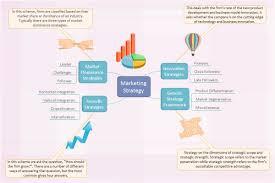 Marketing Strategy Brainstorming Diagram