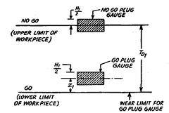 Plug Gauge Tolerance Chart Gauging Practice For Iso Metric Screw Threads Metrology