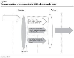 global value chains and the rise of a supply chain mindset figure 6 depicts the correlation between countries gvc trade growth and their per capita growth in gross domestic product gdp