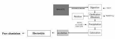 Explain The Extraction Of Pure Aluminum From Its Ore Bauxite