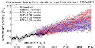 Opinion Neither Hot Nor Cold On Climate The New York Times