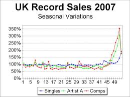 Chart Log Uk Chart Coverage And Record Sales 2007