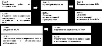 Реферат Элементы интегрирование системы менеджмента качества  Элементы интегрирование системы менеджмента качества
