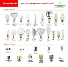 12v Automotive Bulb Chart Bulb Reference Guide From Commercial Lighting Experts Bulb