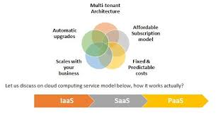What Is Aws What Is Cloud Computing Types Of Aws Services