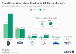 Activity Tracker Comparison Chart 2018 Chart The Global Wearables Market Is All About The Wrist